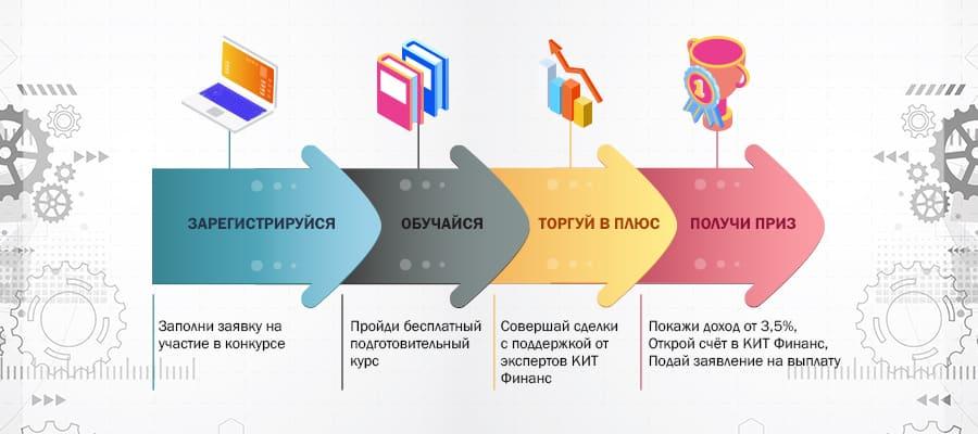 Школа Трейдера, консультационный центр, Уфа
