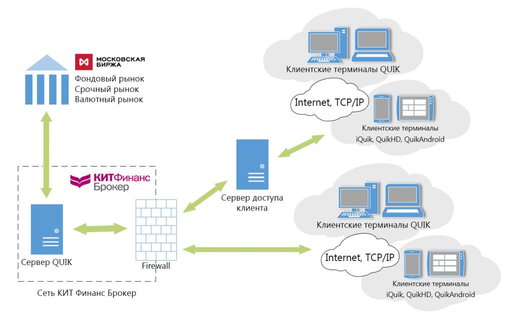 Схема подключения терминалов